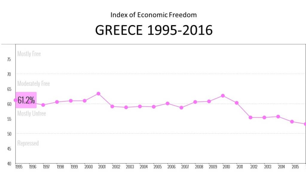 Index of economic freedom Greece 1995-2016