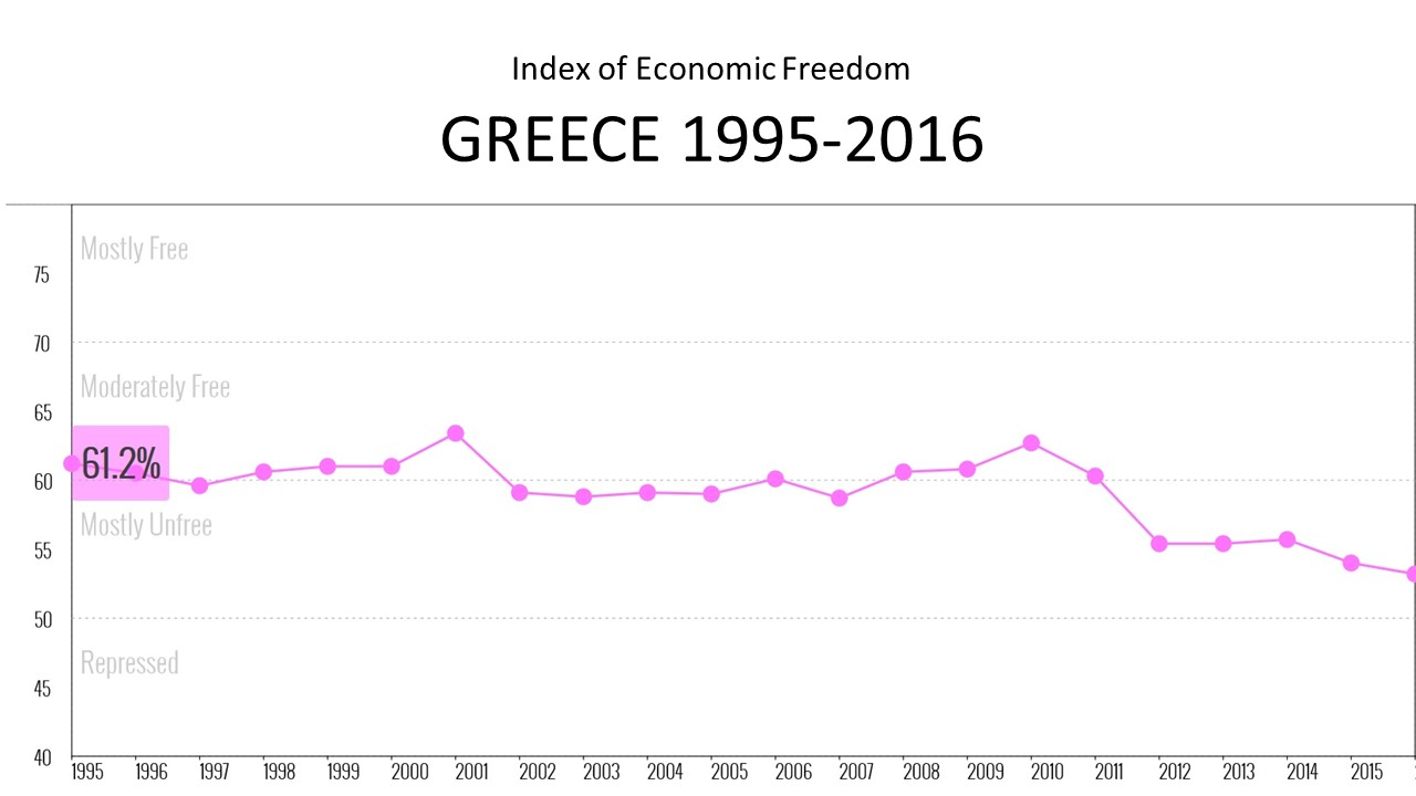 Index of economic freedom Greece 1995-2016